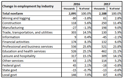 NFP employment contribution by industry 2016 and 2017