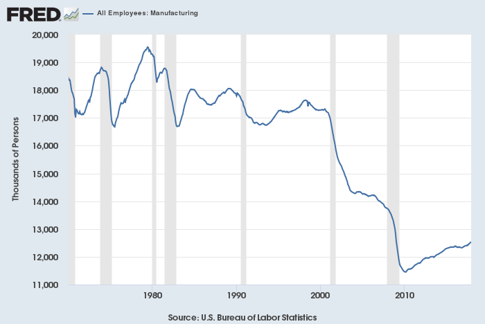 Manufacturing employment 1970 through 2017