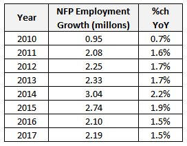 Table: NFP Employment Growth 2010 to 2017