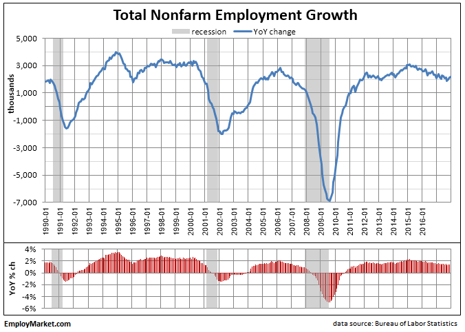 Nonfarm Payroll December 2017 update