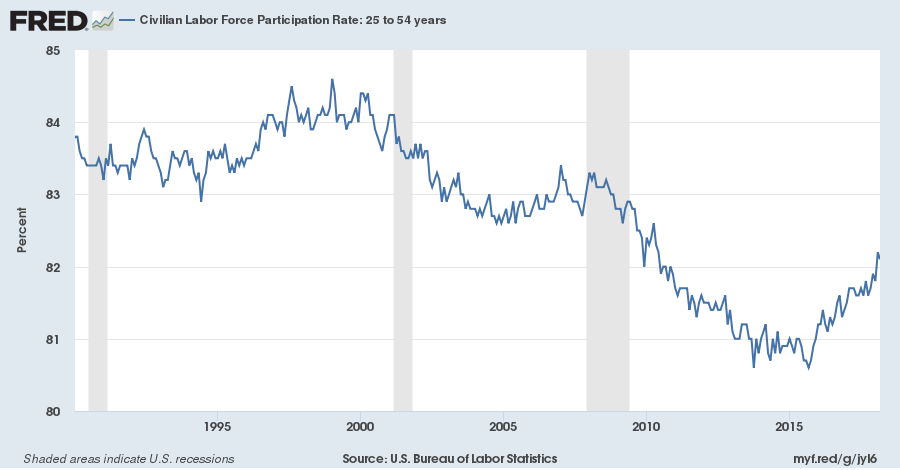 Prime Age (25 to 54) labor for participation rate 1990 thru March 2018